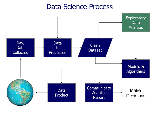 Data visualization is fed by data models and used to make decisions in the data science process